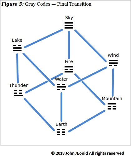Forming Gray codes in the eightfold cube with the eight I Ching trigrams (bagua)