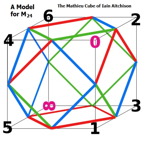 The Mathieu group cube of Iain Aitchison (2018, Hiroshima)