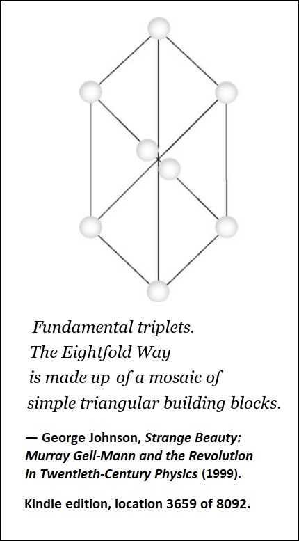 Gell-Mann's 'eightfold way' as 'a mosaic of simple triangular building blocks' — George Johnson, 1999