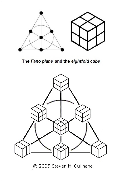 'Ex Fano Apollinis'- Fano plane, eightfold cube, and the two combined.