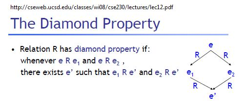 IMAGE- The diamond property