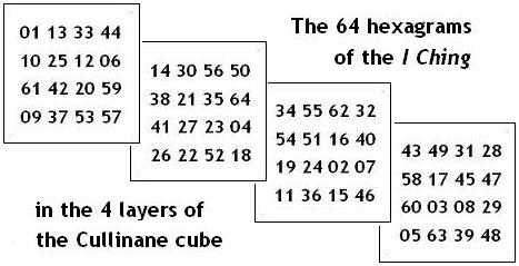 I Ching hexagrams as parts of 4x4x4 cube