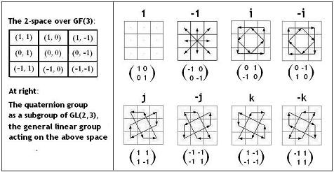 Hamilton's Whirligigs: The 8-element quaternion group as a subgroup of the 48-element group GL(2,3)